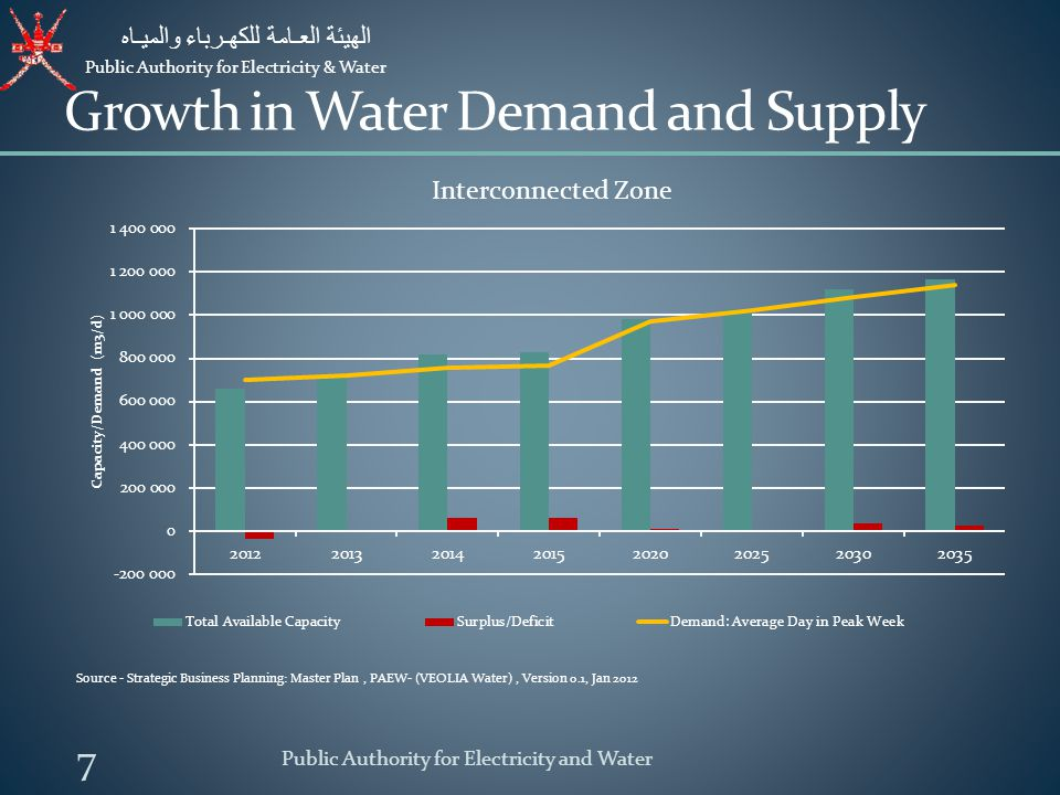 Growth in Water Demand and Supply