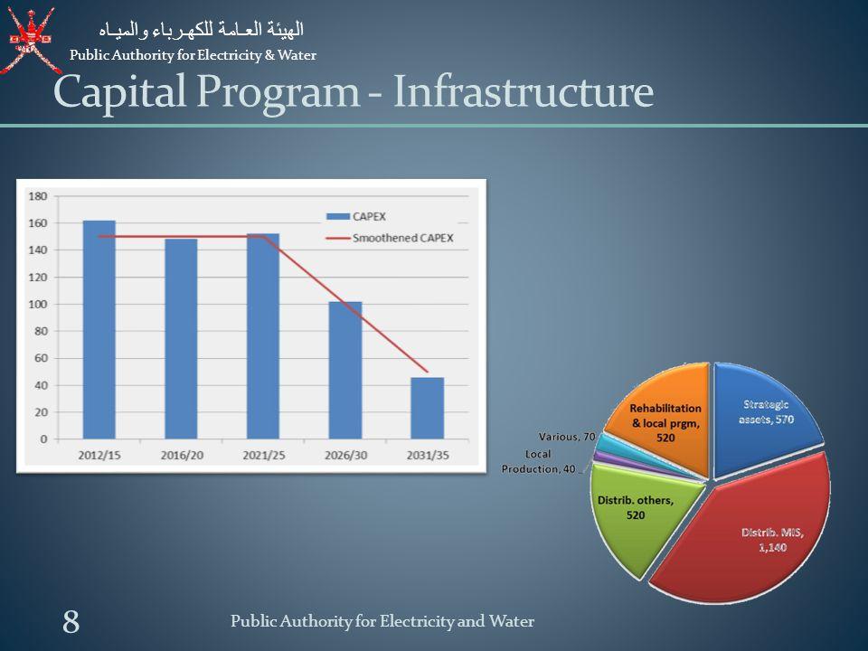 Capital Program - Infrastructure