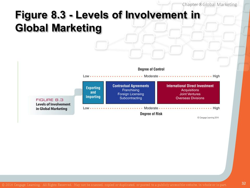 Figure 8.3 - Levels of Involvement in Global Marketing