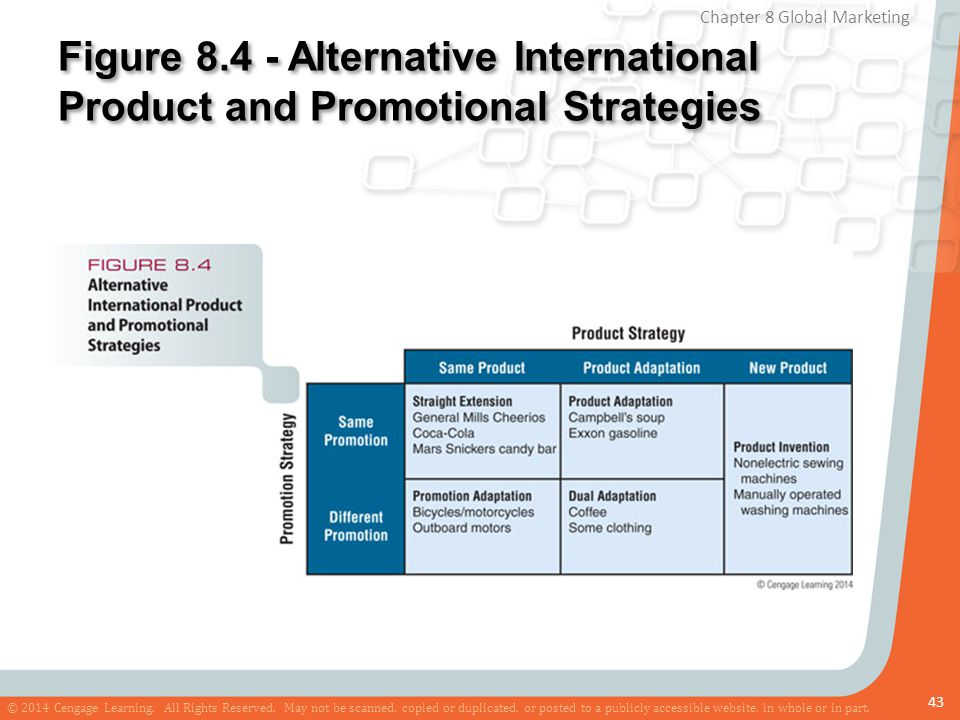 Figure 8.4 - Alternative International Product and Promotional Strategies