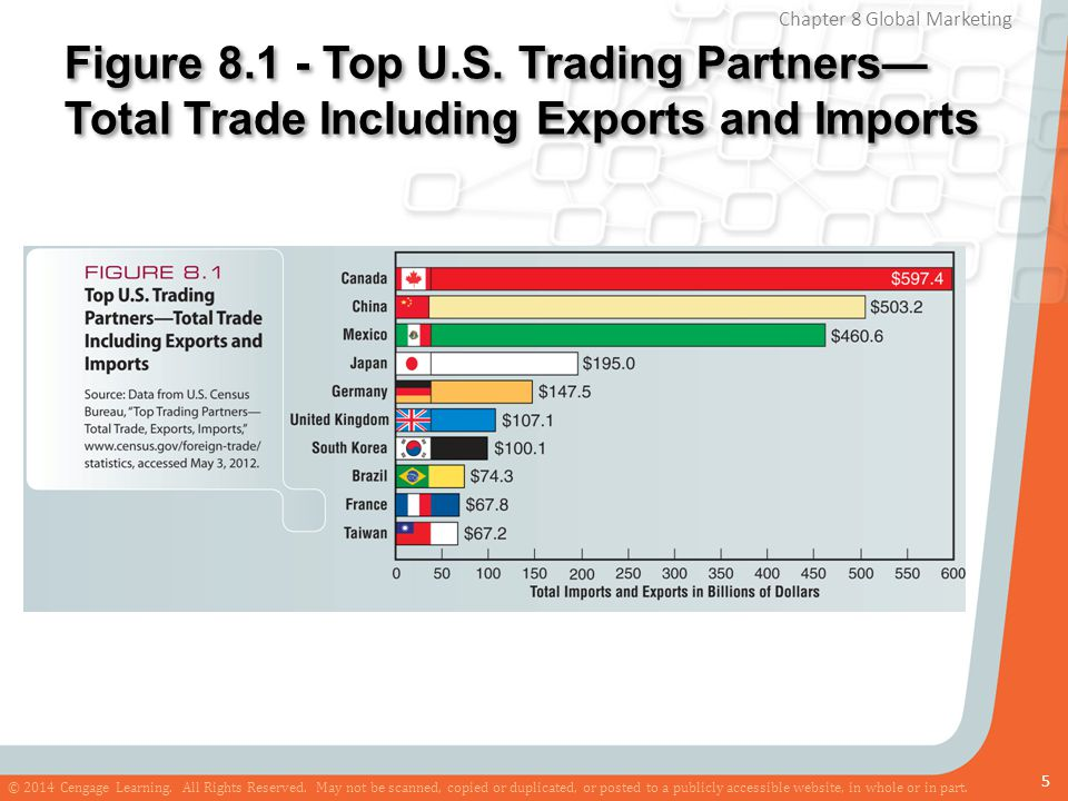 Figure 8.1 - Top U.S. Trading Partners—Total Trade Including Exports and Imports