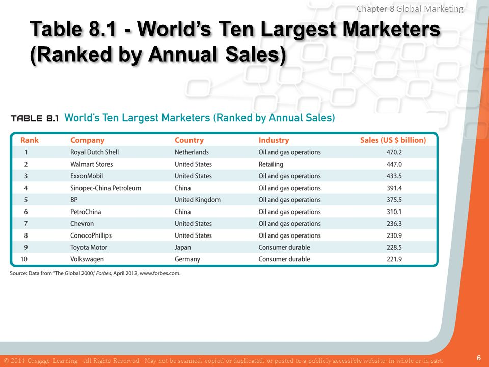 Table 8.1 - World's Ten Largest Marketers (Ranked by Annual Sales)
