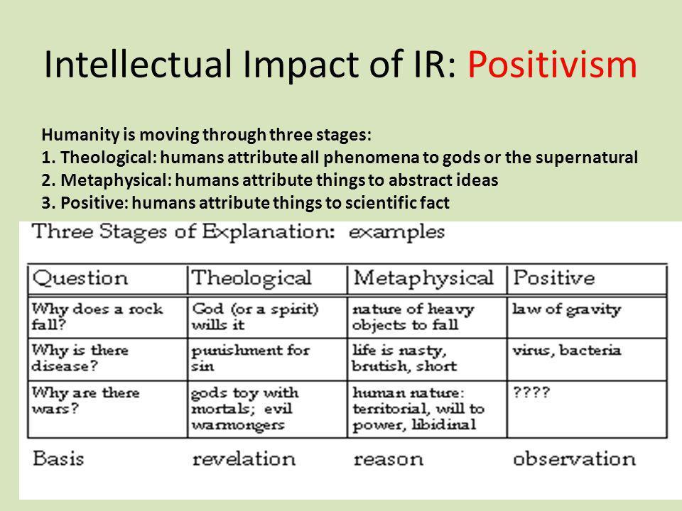 Intellectual Impact of IR: Positivism
