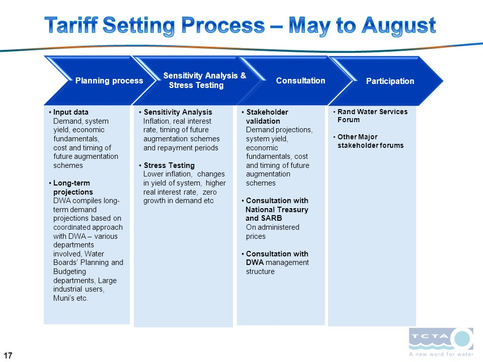 Tariff Setting Process – May to August