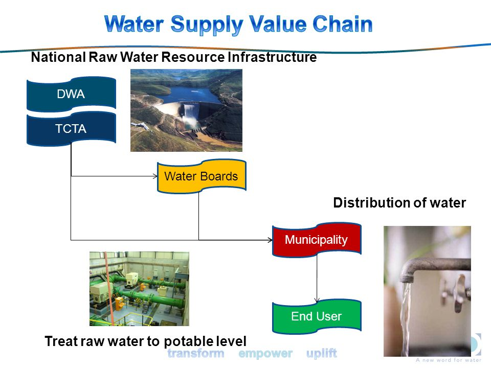 Water Supply Value Chain