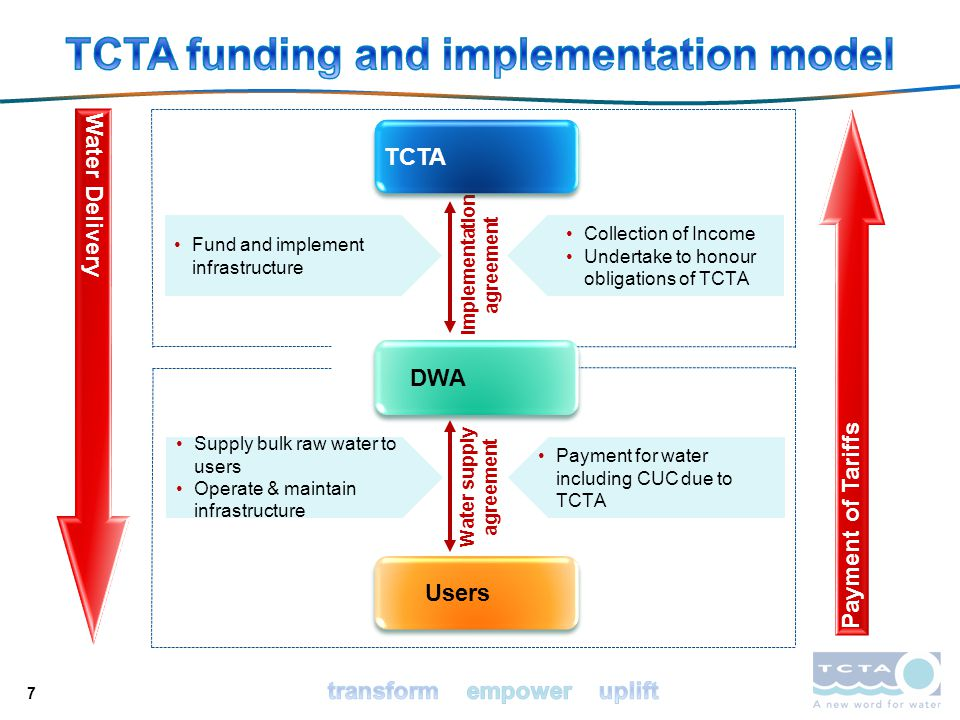 TCTA funding and implementation model