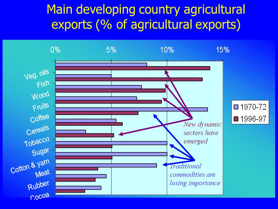 Main developing country agricultural exports (% of agricultural exports)
