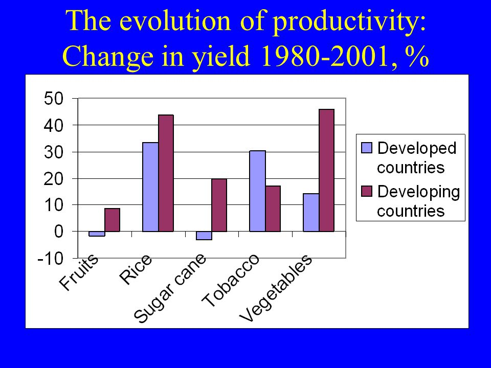 The evolution of productivity: Change in yield 1980-2001, %