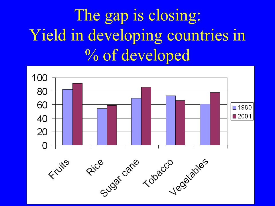 The gap is closing: Yield in developing countries in % of developed