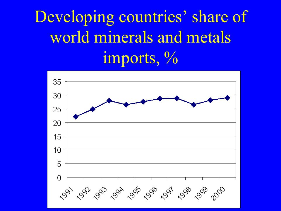 Developing countries' share of world minerals and metals imports, %