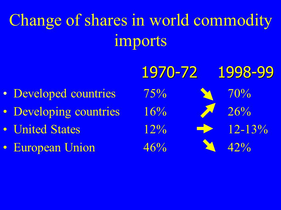 Change of shares in world commodity imports