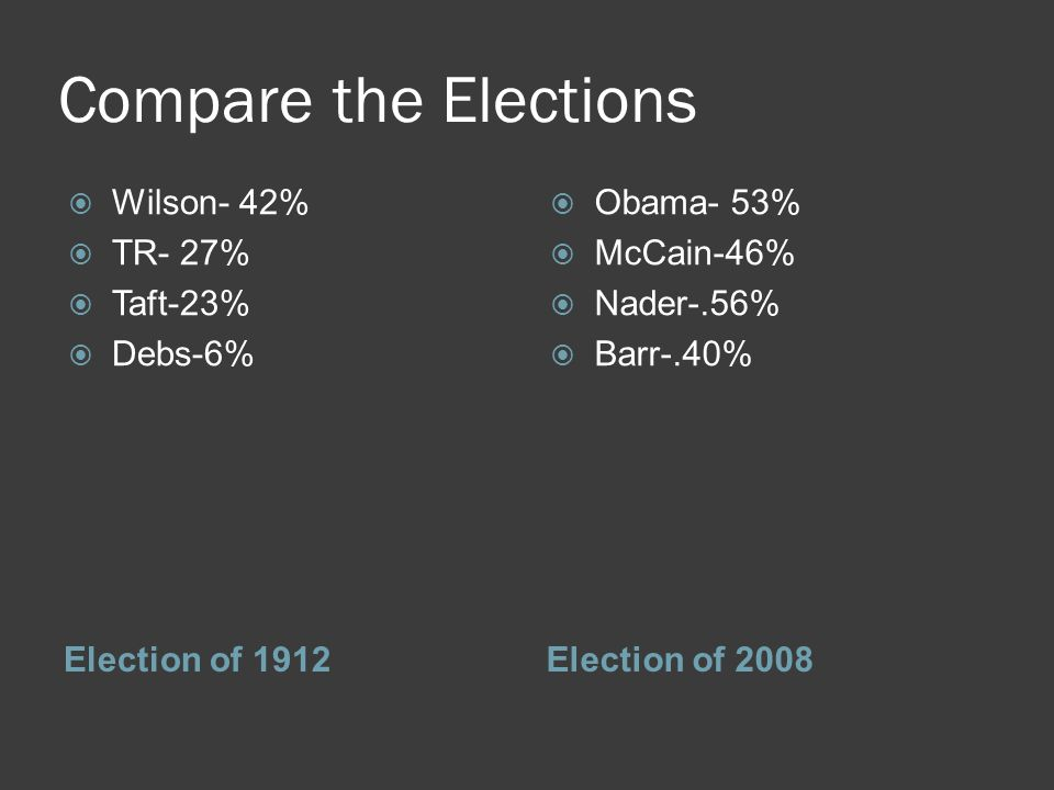 Compare the Elections Wilson- 42% TR- 27% Taft-23% Debs-6% Obama- 53%