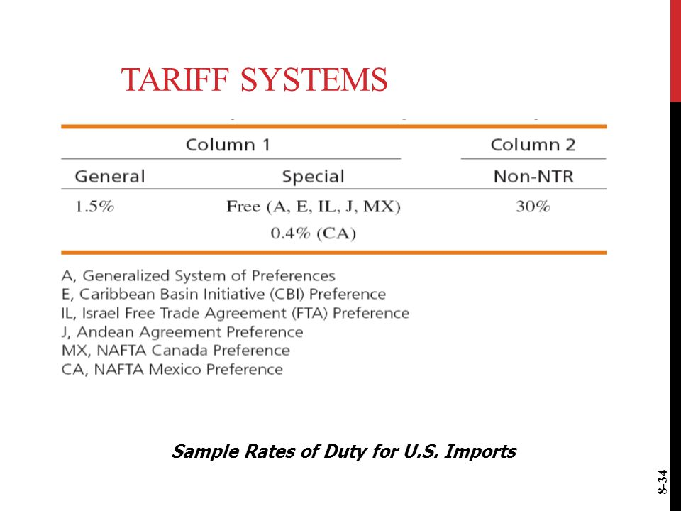Sample Rates of Duty for U.S. Imports