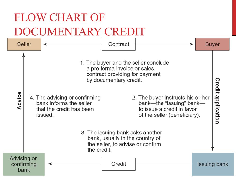Flow Chart of Documentary Credit