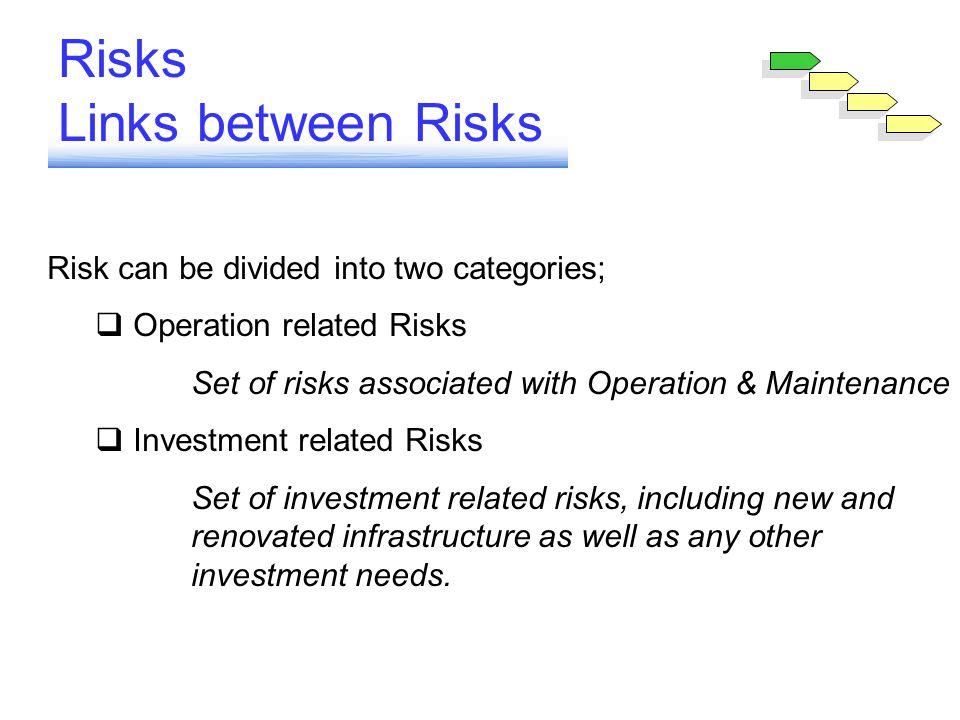 Risks Links between Risks