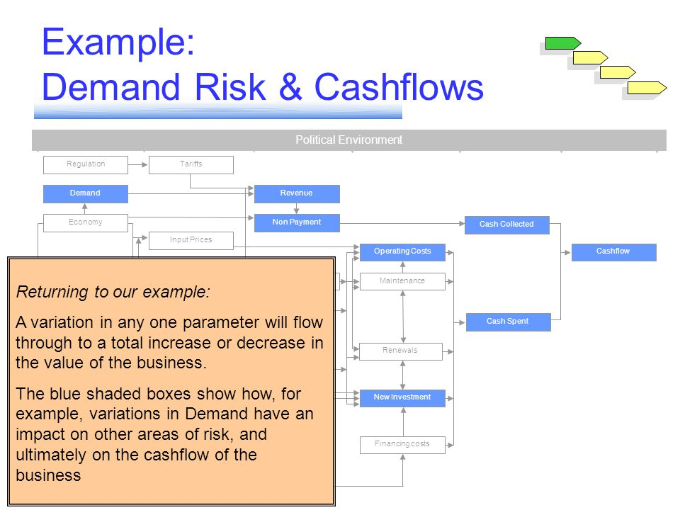 Example: Demand Risk & Cashflows