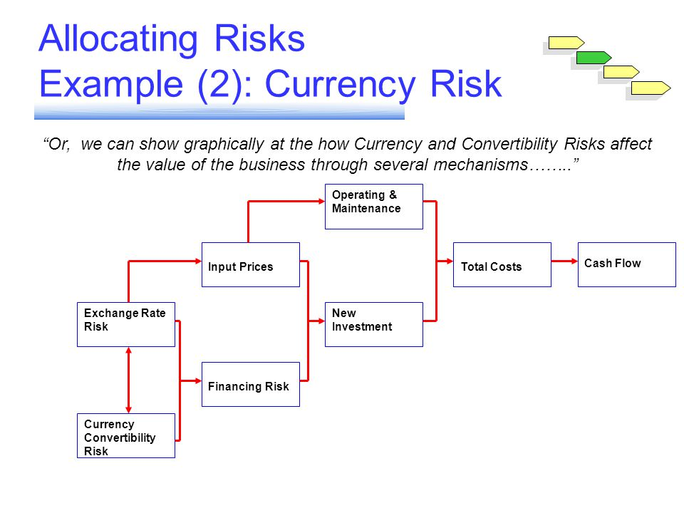 Allocating Risks Example (2): Currency Risk