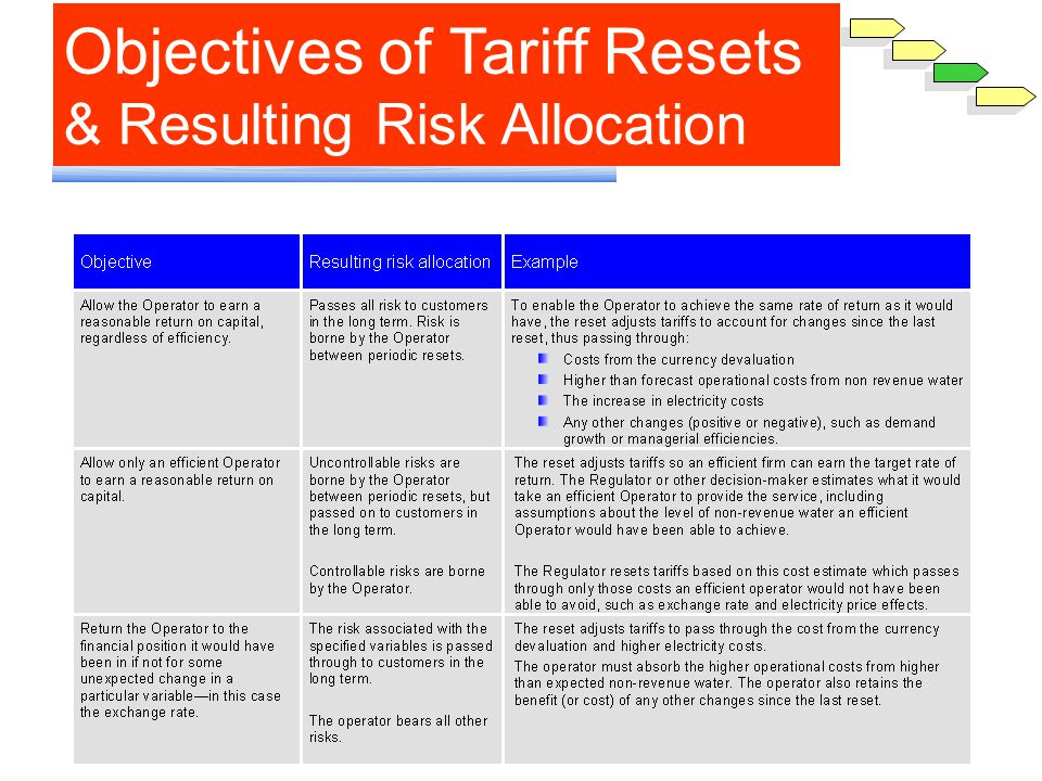 Objectives of Tariff Resets & Resulting Risk Allocation