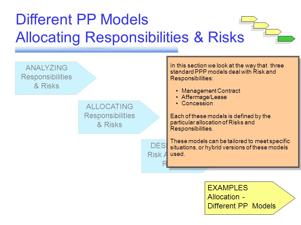 Module 6 Different PP Models Allocating Responsibilities & Risks