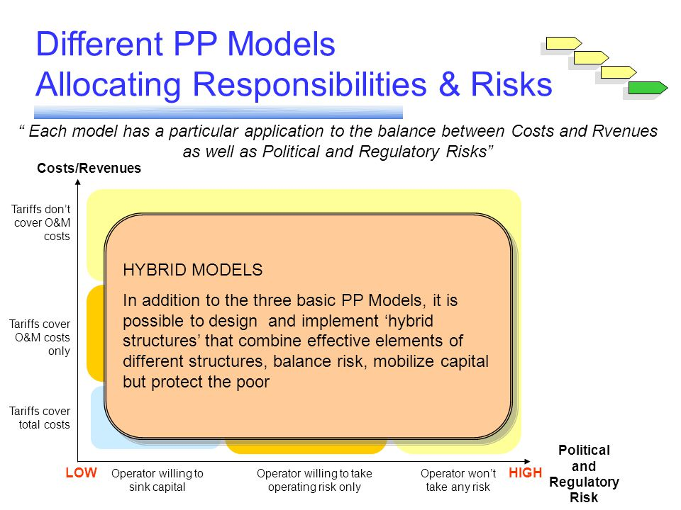 Political and Regulatory Risk