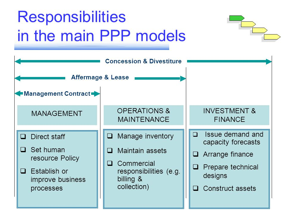 Responsibilities in the main PPP models