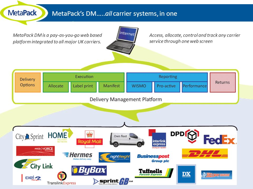 MetaPack's DM…..all carrier systems, in one
