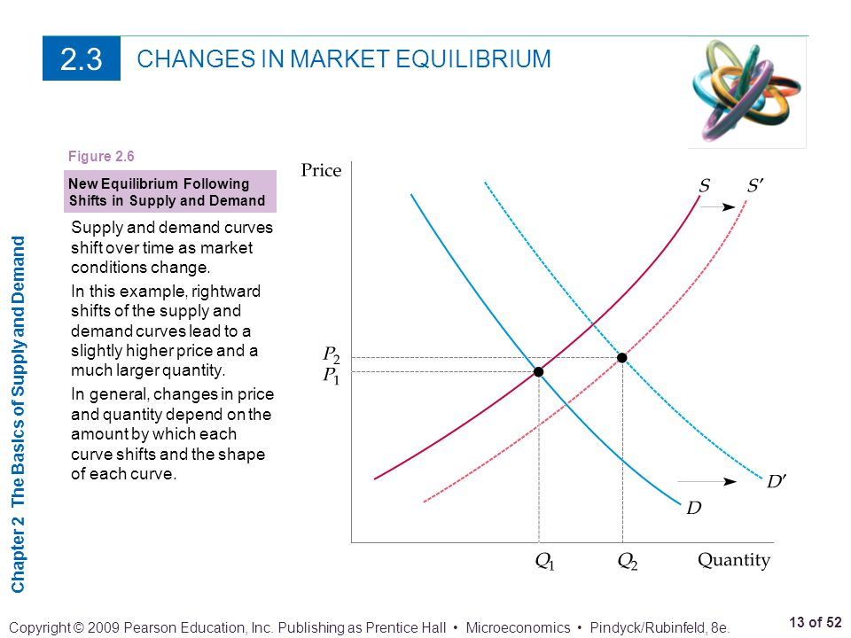 CHANGES IN MARKET EQUILIBRIUM