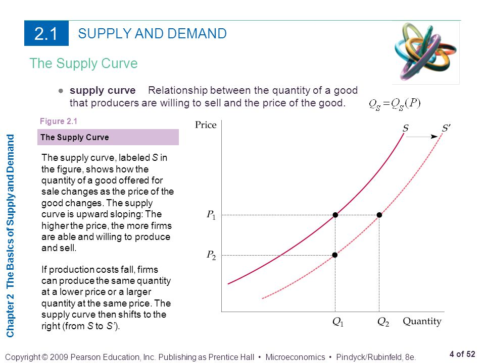 2.1 SUPPLY AND DEMAND The Supply Curve