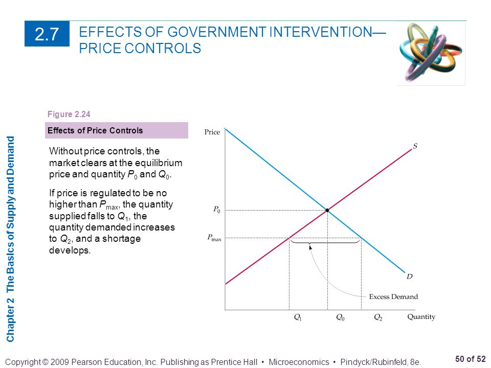 EFFECTS OF GOVERNMENT INTERVENTION— PRICE CONTROLS