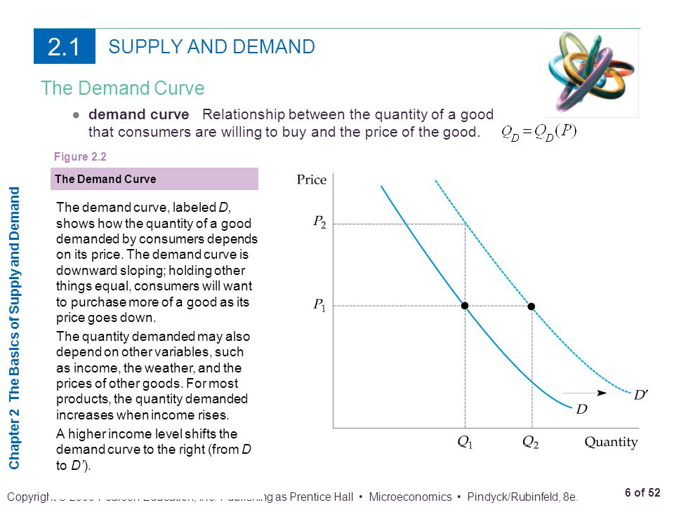 2.1 SUPPLY AND DEMAND The Demand Curve