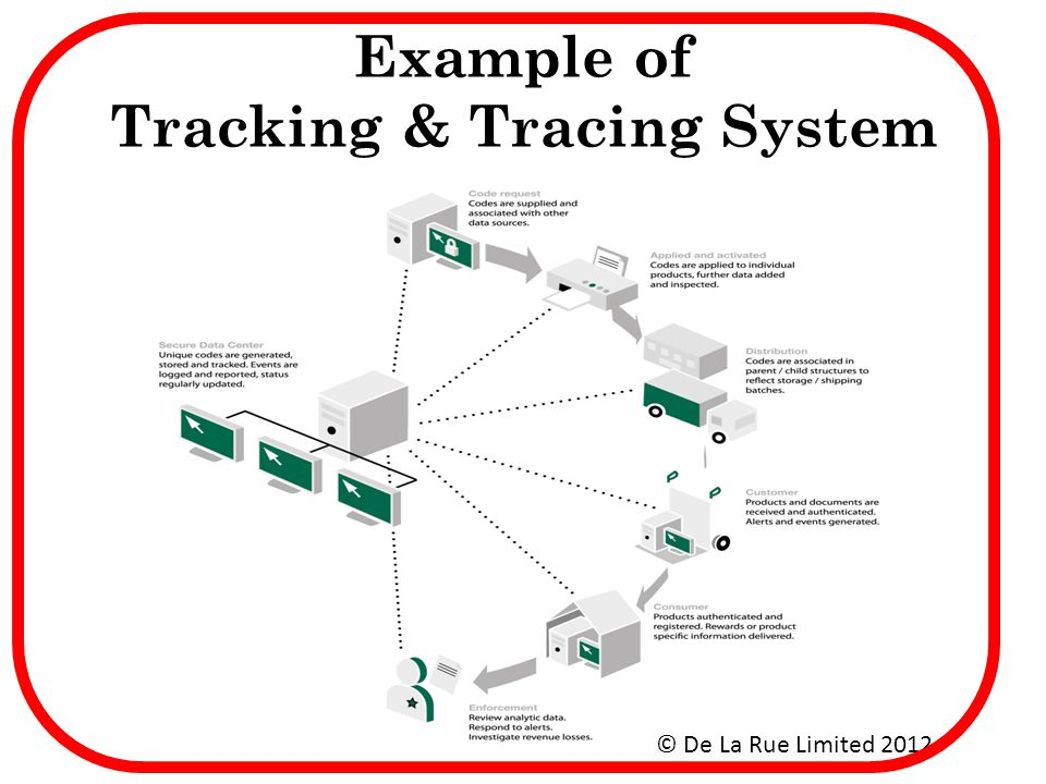 Example of Tracking & Tracing System