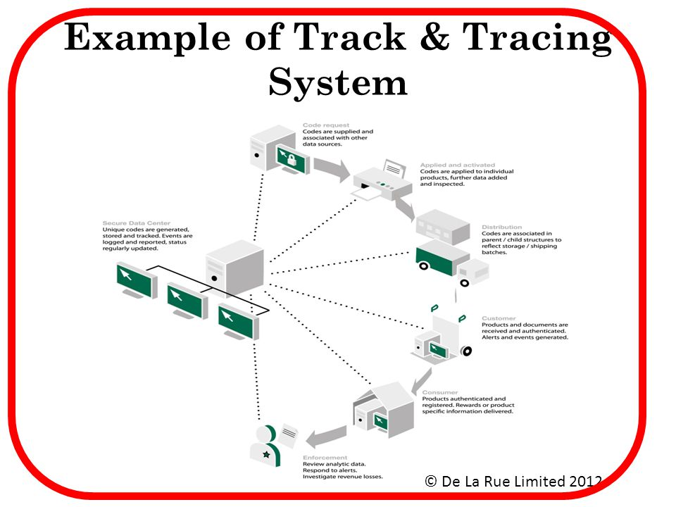 Example of Track & Tracing System