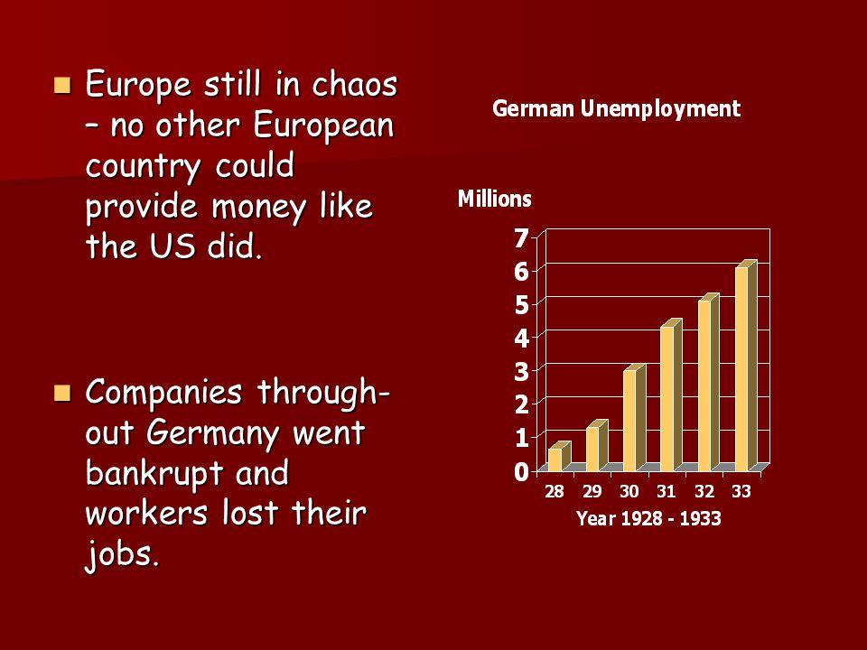Europe still in chaos – no other European country could provide money like the US did.