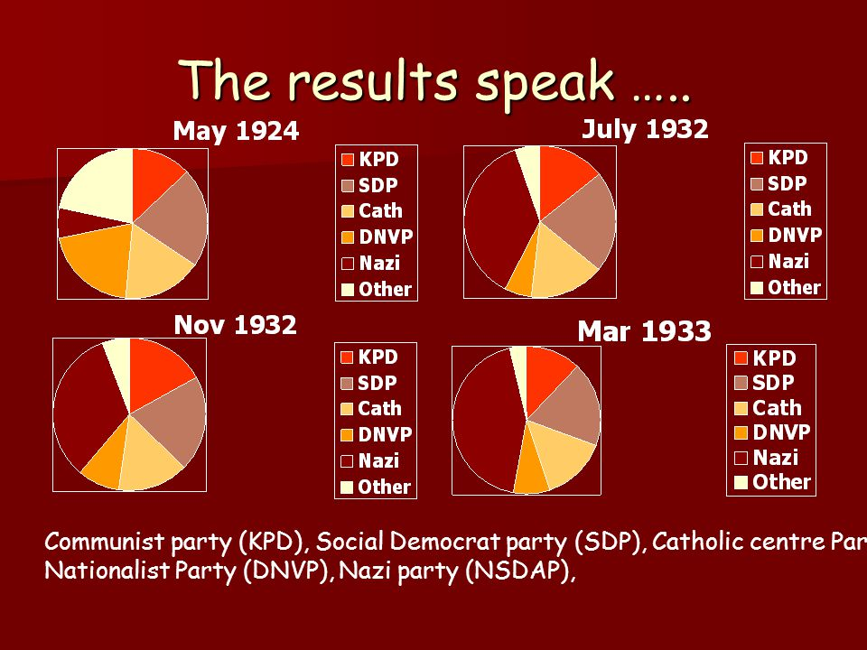 The results speak ….. Communist party (KPD), Social Democrat party (SDP), Catholic centre Party.