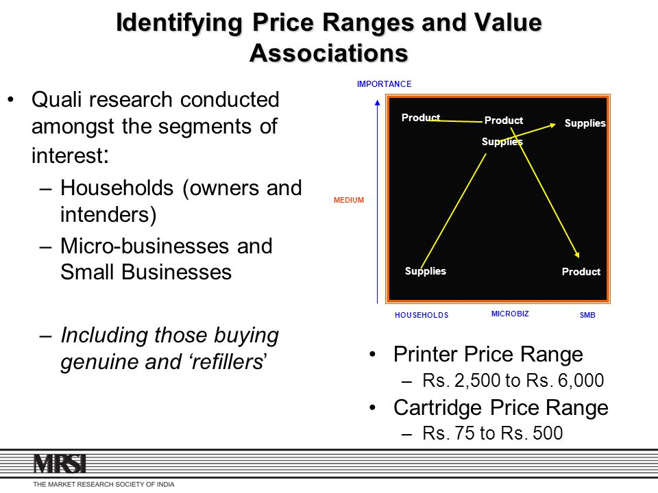 Identifying Price Ranges and Value Associations
