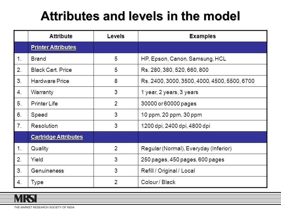 Attributes and levels in the model