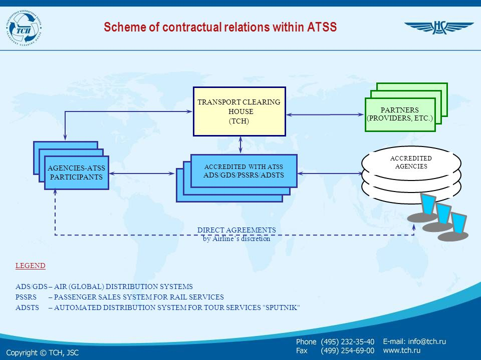 Scheme of contractual relations within ATSS