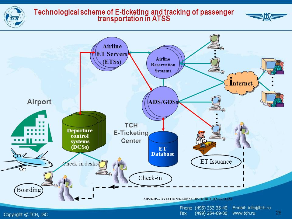 Technological scheme of E-ticketing and tracking of passenger transportation in ATSS