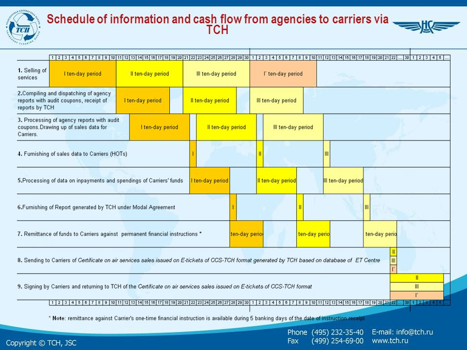 Schedule of information and cash flow from agencies to carriers via TCH