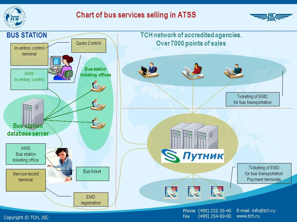 Chart of bus services selling in ATSS