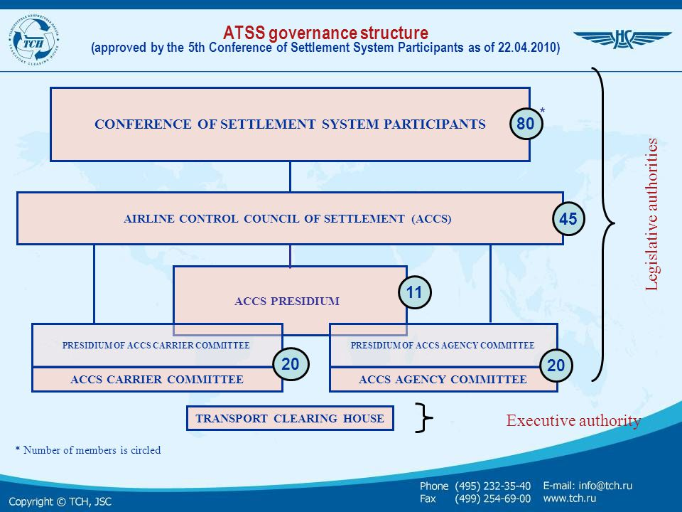 ATSS governance structure (approved by the 5th Conference of Settlement System Participants as of 22.04.2010)