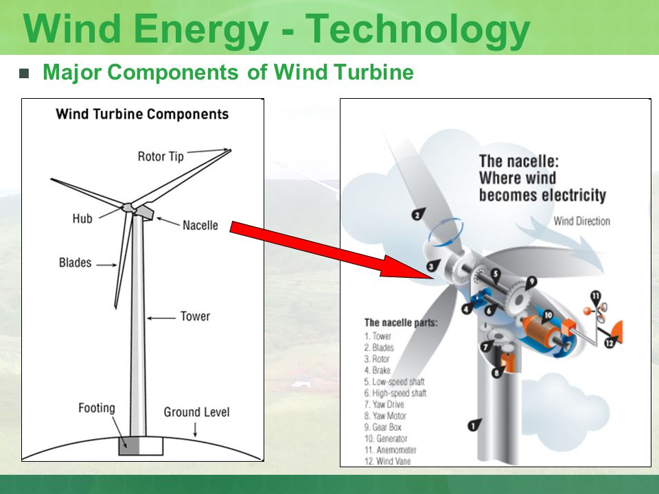 Wind Energy - Technology