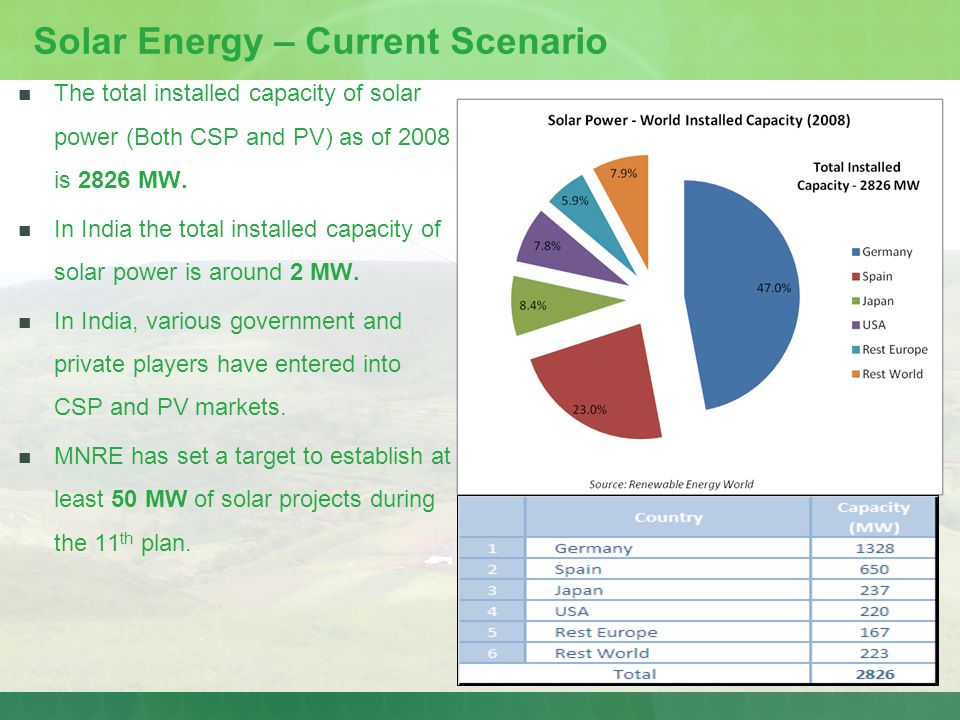 Solar Energy – Current Scenario