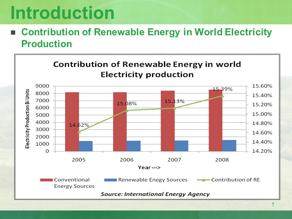 Introduction Contribution of Renewable Energy in World Electricity Production
