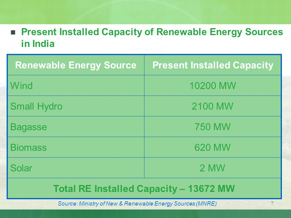 Present Installed Capacity of Renewable Energy Sources in India