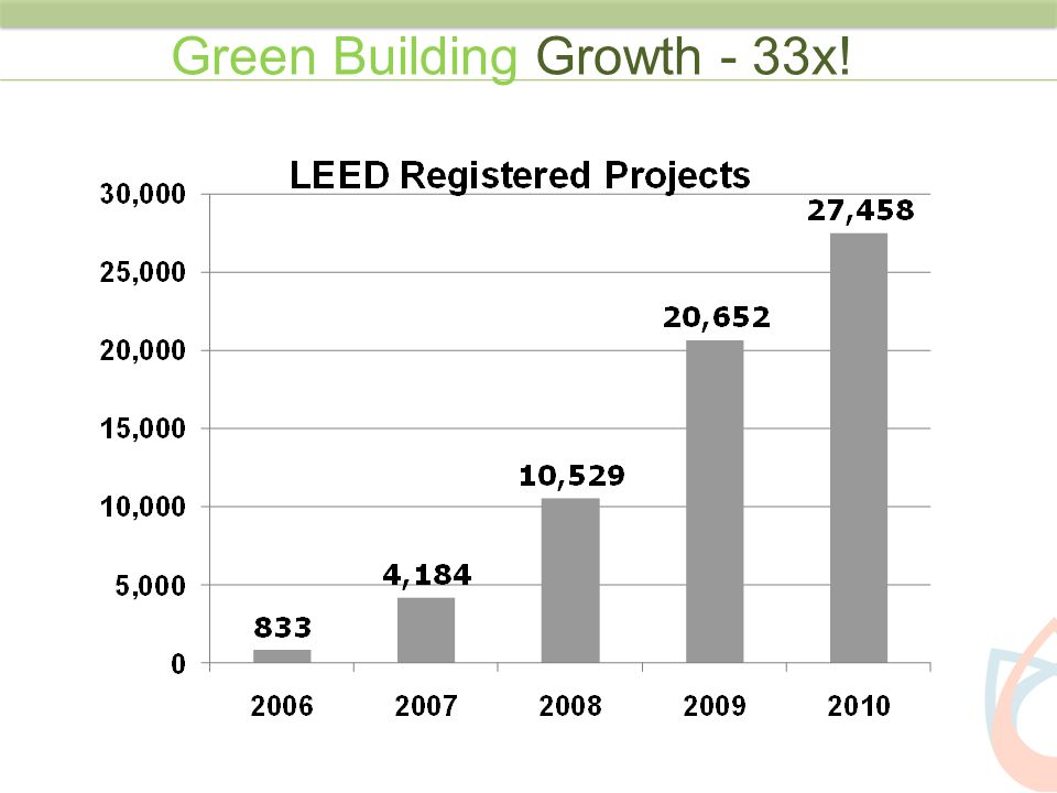 Green Building Growth - 33x!