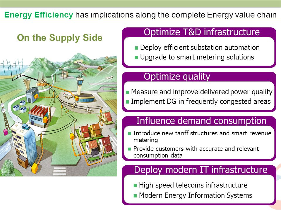 Optimize T&D infrastructure On the Supply Side