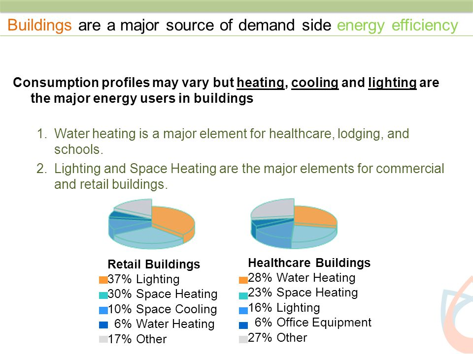 Buildings are a major source of demand side energy efficiency