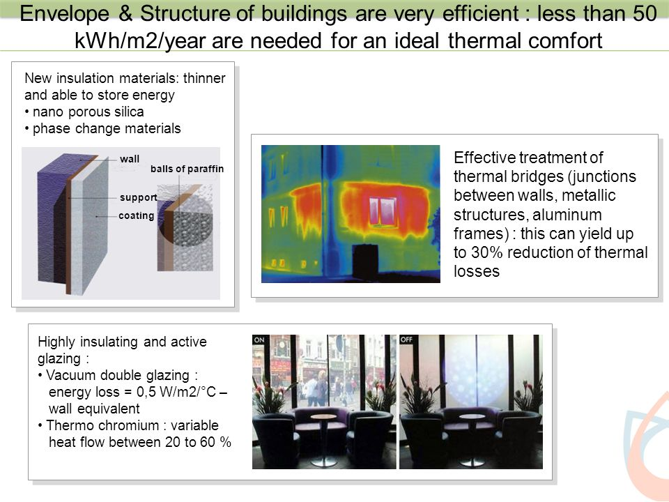 Envelope & Structure of buildings are very efficient : less than 50 kWh/m2/year are needed for an ideal thermal comfort