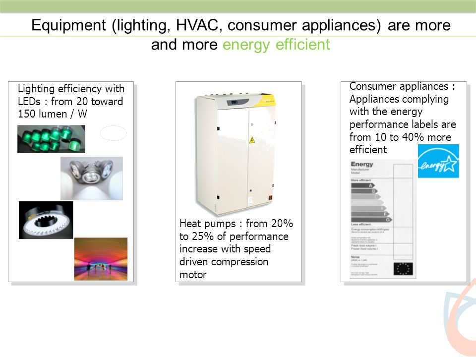 Equipment (lighting, HVAC, consumer appliances) are more and more energy efficient